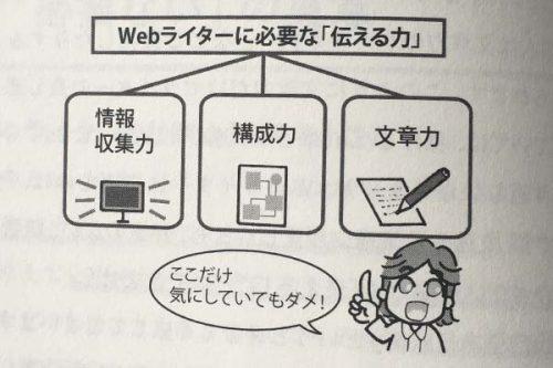 Webライターに必要な伝える力